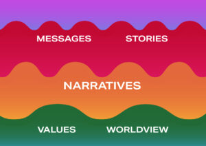 A diagram on Narrative from the Narrative Initiative